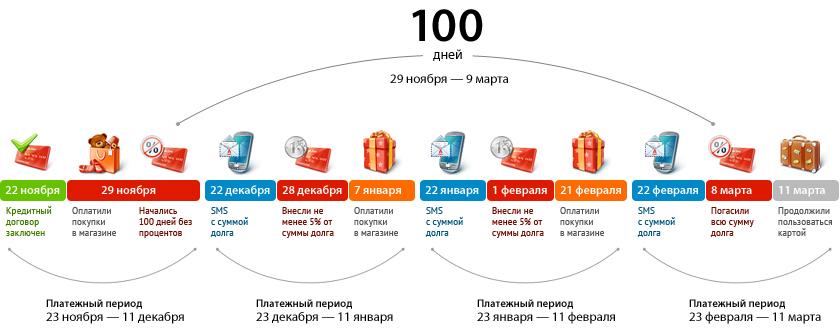 Тарифы по кредитной карте «100