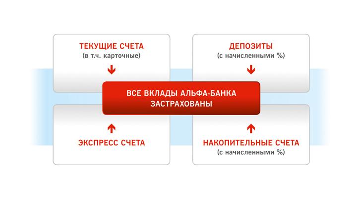 Альфа счет: условия вклада, начисление процентов | Альфа-Банк: вход в личный кабинет, регистрация в интернет банке