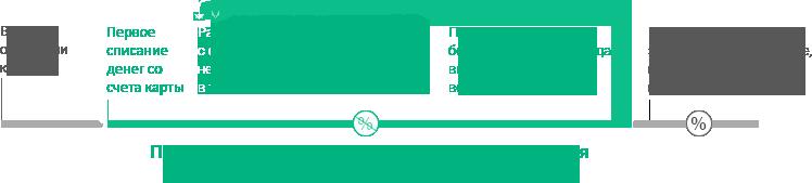 Кредитная карта Classic (Классик), оформить классическую кредитную карту онлайн